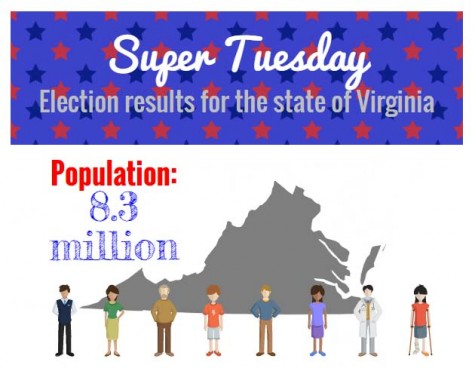 Super Tuesday results in Virginia