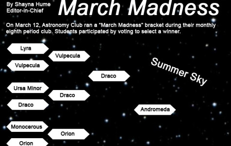 Astronomy: March Madness