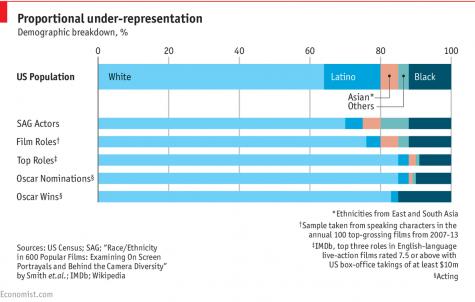 film roles demographic