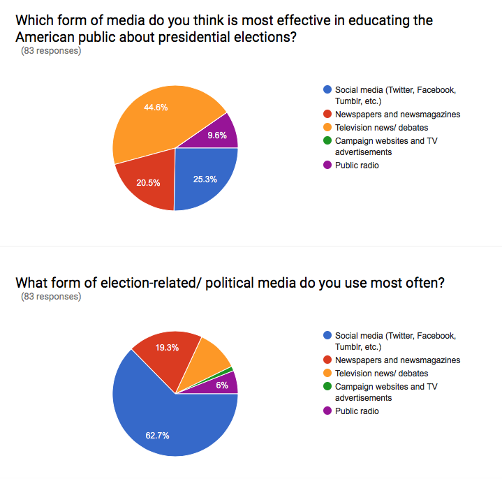 According to a survey of Jefferson students, most students believe that televised news and debates educate voters most effectively about Presidential candidates. Despite this, the grand majority of students use social media as a forum for receiving and responding to election news.