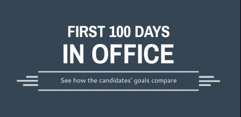 First 100 days in office: see how the candidate