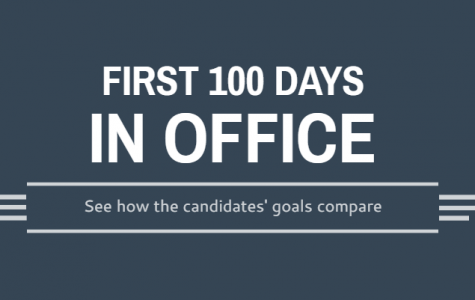 First 100 days in office: see how the candidate' goals compare