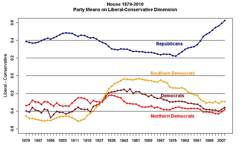 Recently%2C+as+shown+in+this+graph%2C+the+partisan+divide+has+grown+more+polarized+than+ever.