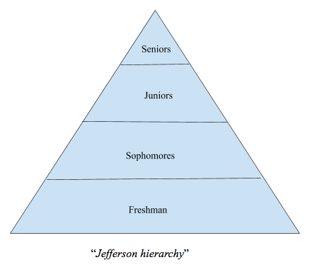 Typically, high school hierarchies, like that of Jefferson, put seniors at the top and descend by grade level.