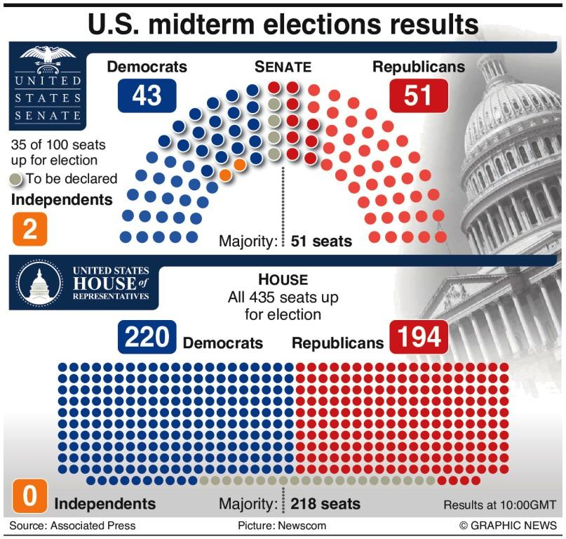 Even before all the races were called, it was clear that Republicans would maintain their majority in the Senate and Democrats would gain the majority in the House of Representatives.