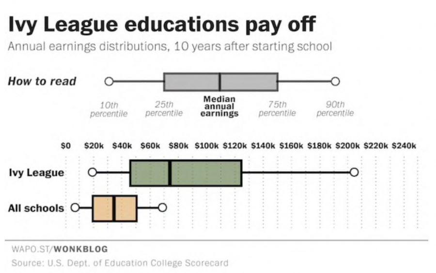 Washington Post graph on education and salary.