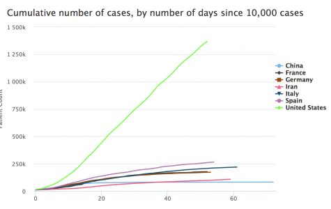 This graph compares the total number of cases reached for COVID-19 between seven countries.
