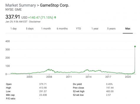 Thanks to thousands of Redditors suddenly investing in Gamestop, the company's stock price absolutely exploded, surpassing the legendary Volkswagen spike of 2008 in sheer magnitude.